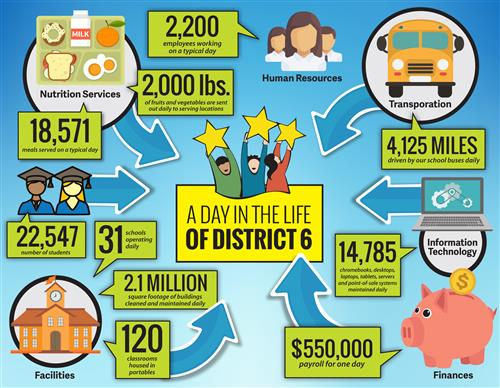 District 6 Infographic