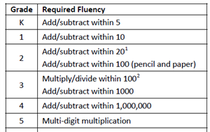 Grade required fluency